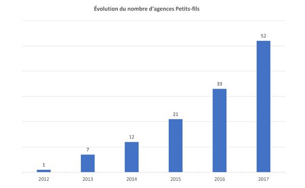 Évolution du nombre d'agences Petits-fils