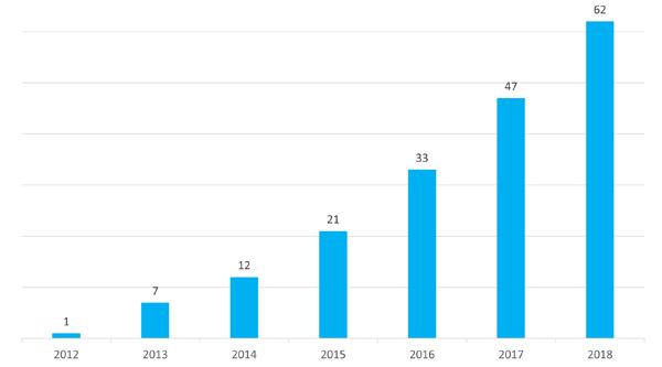 Evolution du nombre d'agences Petits-fils