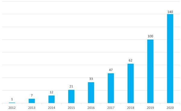 Evolution du nombre d'agence du réseau d'aide à domicile Petits-fils